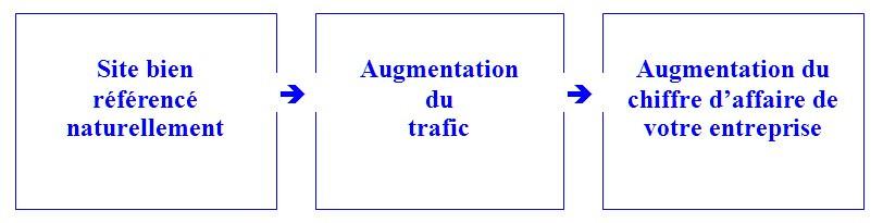 ENANTI,agence web,saint raphael,fréjus,cannes,nice,formation site wix