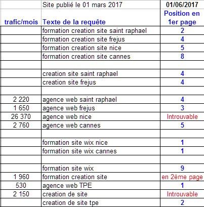 enanti,agence web tpe,formation création site wix,saint raphael,frejus, nice,cannes,résultat seo juin 2017