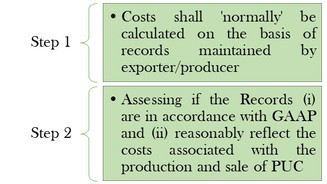 To Reject or Not to Reject: Panel Report in EU- Cost Adjustment Methodologies