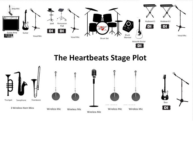 The Heartbeats Stage Plot 2019.jpg