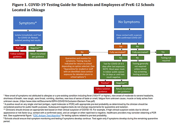 Covid guidance flow chart.png
