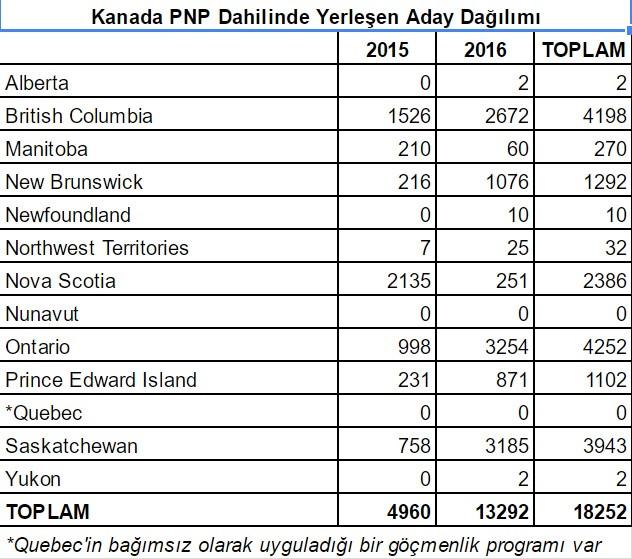 kanada eyalet programı aday dağılımı