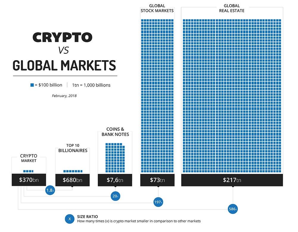cryptocurrency trillion market cap