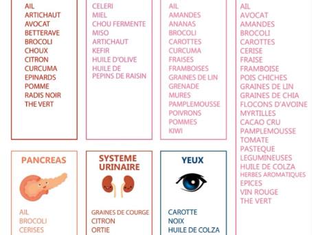 En cette période de fête, votre ostéopathe de Champhol-Chartres vous donne quelques conseils santé