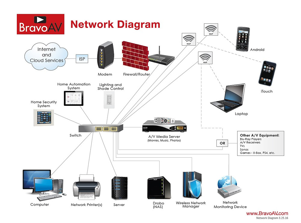Smart Home Automation Network Diagram