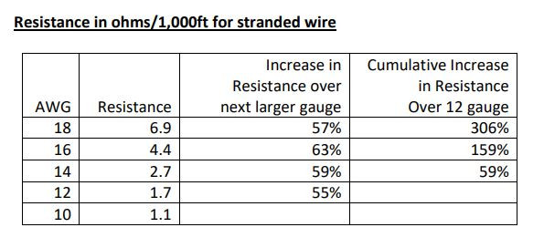Diagram of Speaker Wire Resistance in Ohms per 1000 feet