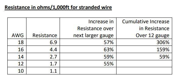 Diagram of Speaker Wire Resistance in Ohms per 1000 feet