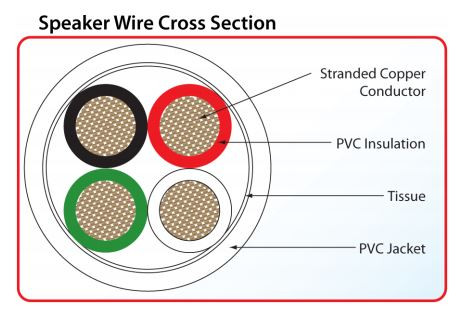 4 Conductor Speaker Wire Exploded Top View Diagram