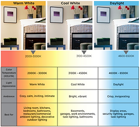 Lighting-Color-Temperature-Chart.png