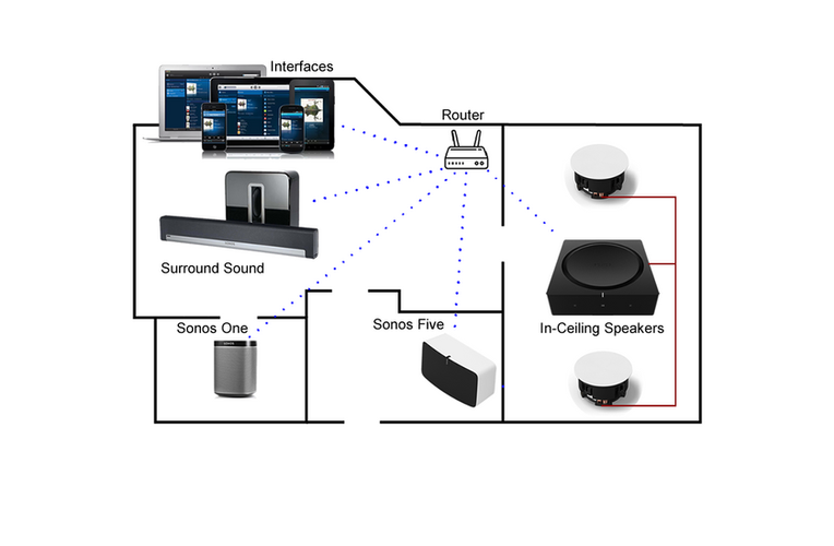 Sonos Set Up Examples