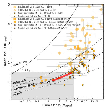 Getting to Know an ExoPlanet from Its Host Star: The Case of Ross 128 Planetary System