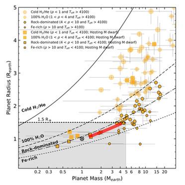 Conhecendo ExoPlanetas a partir da sua Estrela Mãe: O Caso do Sistema Ross 128