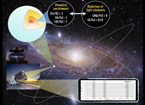 Astrônomos descobrem raras relíquias fósseis do início da Via Láctea com anomalias químicas nu
