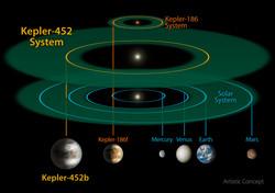 Comparação da zona de habitabilidade