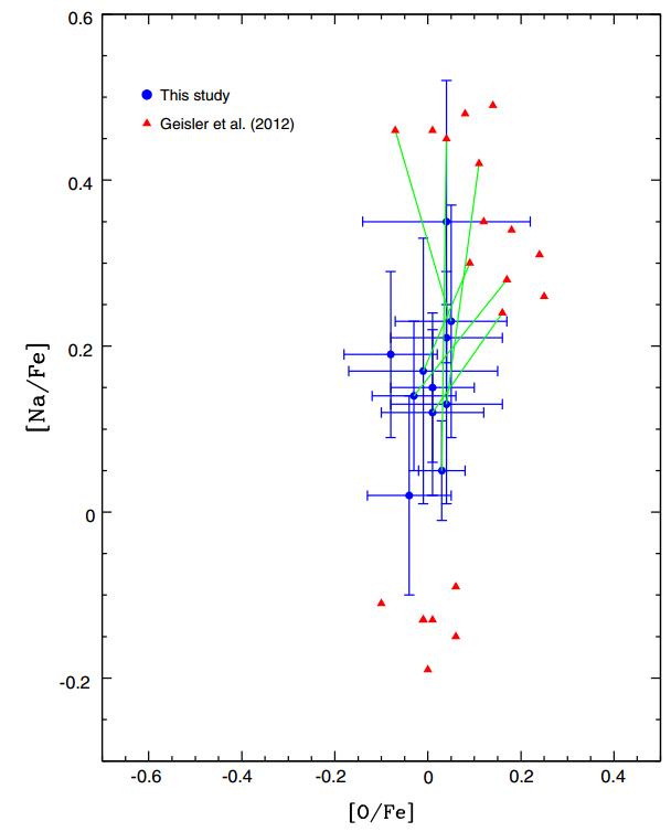 Valores de [Na/Fe] vs. [O/Fe] para NGC 6791. Os círculos azuis são resultados deste estudo, os triângulos vermelhos são de Geisler et al. (2012). As linhas verdes sólidas conectam os resultados de abundância para as seis estrelas em comum entre este estudo e as de Geisler et al. (2012).