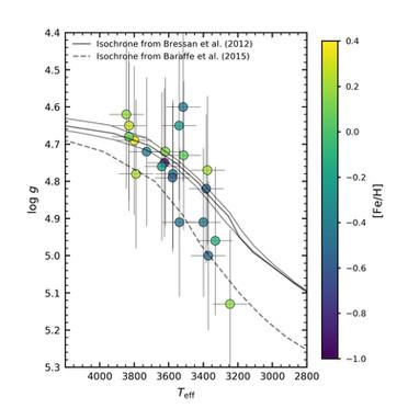 Metalicidade de estrelas anãs M em sistemas Binários