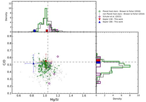 O Estudo Químico de Estrelas Anãs M com Exoplanetas do tipo Terra - Kepler 138 e Kepler 186