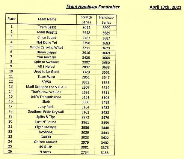 Team Results.JPG