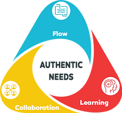 FLOW COLLABORATION LEARNING.png