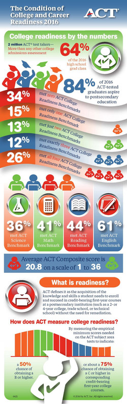 The Condition of College and Career Readiness 2016
