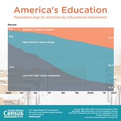 Recent US Census Stats Regarding Education