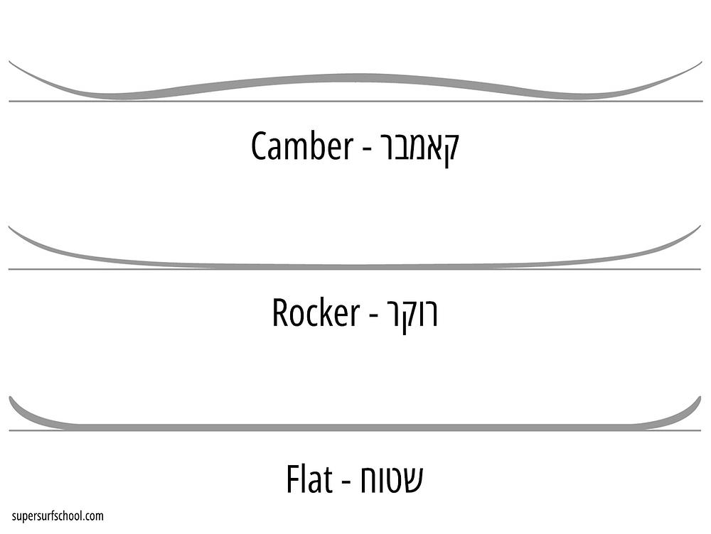 צורת פרופיל סנובורד | השכרת סנובורד