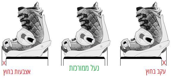 סנובורד - כיוון והתאמת נעליים לביינדינגס