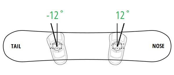 סנובורד - כיוון זוויות ביינדינגס
