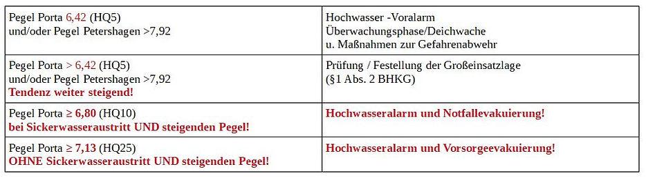 Tabelle_Hochwasser.JPG