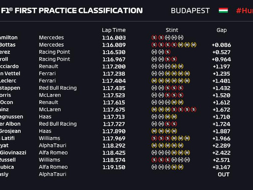 FP1 and FP2 - Hungary 2020