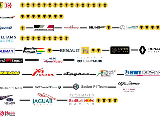 How F1 teams have evolved