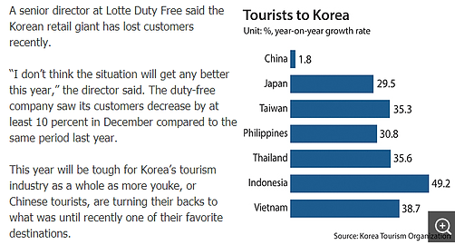 Reliance on China makes tourism vulnerable