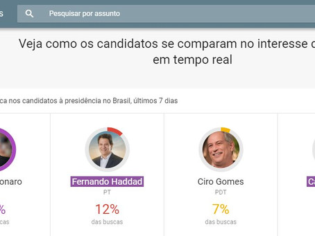 Bolsonaristas veem esperança no Google Trends para vencer no primeiro turno