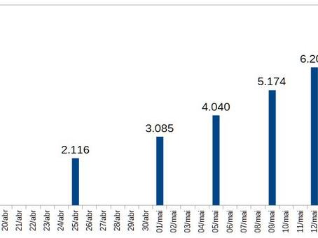 Pela primeira vez a Bahia registrou mil casos de um dia para o outro