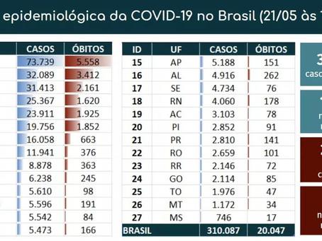Brasil tem recorde de mortes em um dia e chega a 20 mil no total