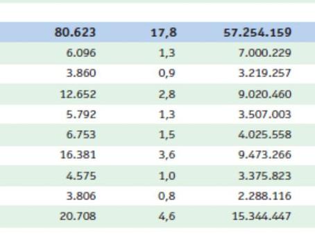 Bahia é um dos estados com menor número de médicos por habitante