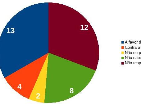 Só quatro deputados baianos se declaram a favor de Temer. Mais da metade não revela voto
