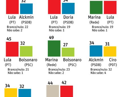 Datafolha mostra Lula na liderança para presidente.
