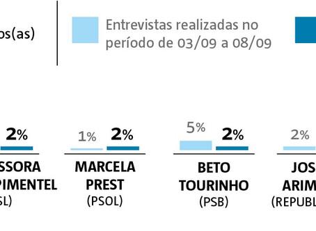 Em Pesquisa do A Tarde, Colbert cresce e encara segundo turno contra Zé Neto