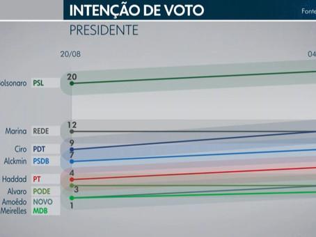 Ibope: Alckmin sobrevive