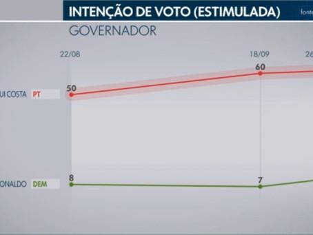Ibope dá 61% a Rui Costa e 10% a José Ronaldo
