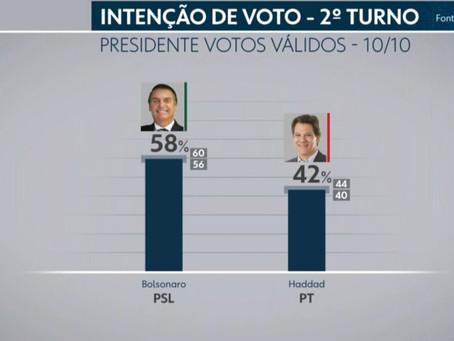 Intenções de voto não se mexeram. Bolsonaro segue favorito e Haddad o azarão