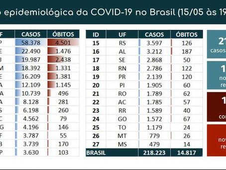Brasil tem recorde de novos casos em um dia e 824 mortes