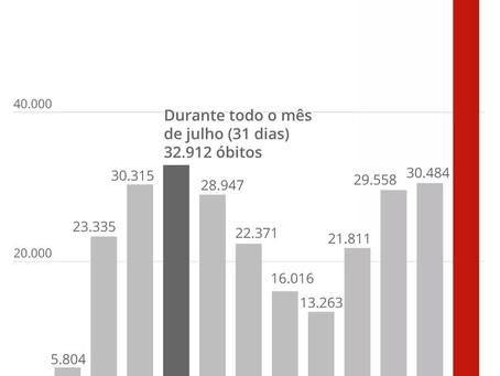 3.668 mortes por covid registradas no Brasil em 30 de março de 2021