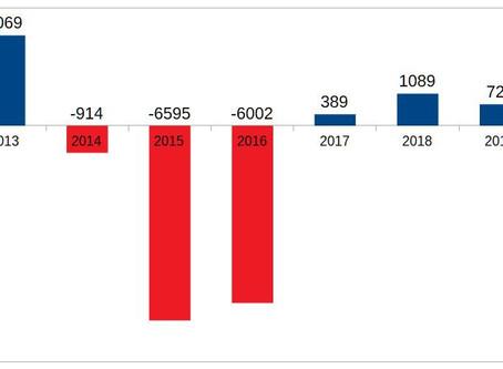 Geração de empregos em Feira caiu 33% em 2019
