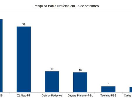 Pesquisas de A Tarde e Bahia Notícias têm resultados opostos