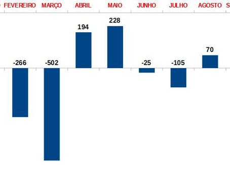 Feira de Santana criou 232 empregos em setembro