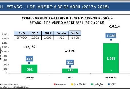 Segundo o governo, mortes violentas caíram 14% este ano na Bahia