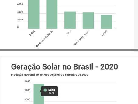 Bahia lidera produção de energia solar e eólica pelo segundo ano
