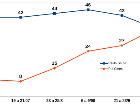 O que diziam as pesquisas em 2014 a 40 dias da eleição